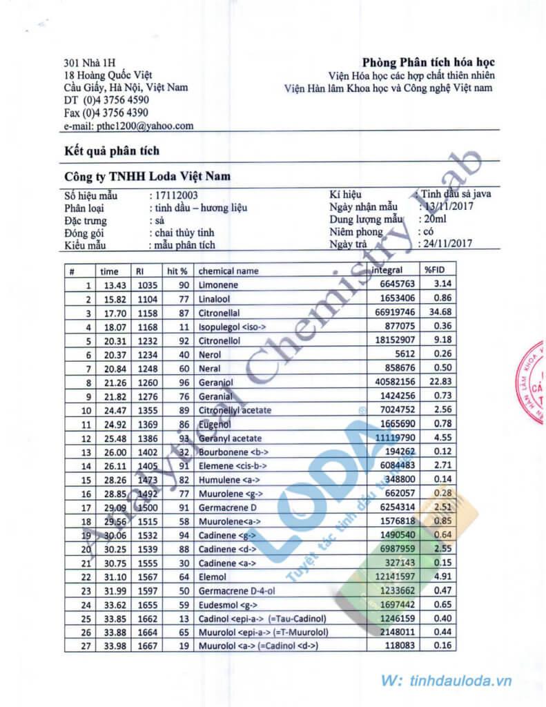 bản công bố chất lượng phân tích thành phần tinh dầu sả java
